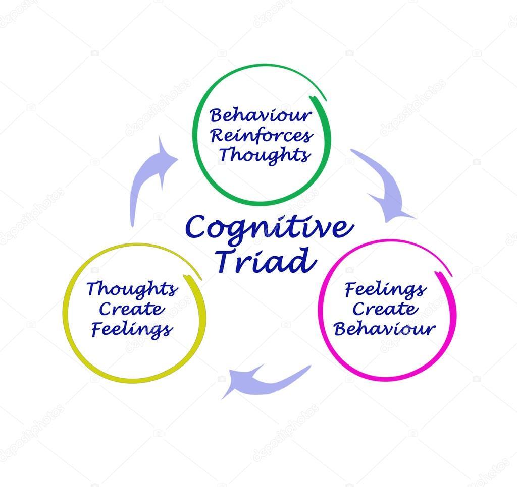 depositphotos_87822980-stock-photo-diagram-of-cognitive-triad